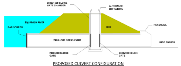 Proposed Culvert Configuration