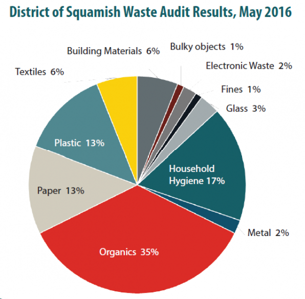 Waste Audit Overall Results